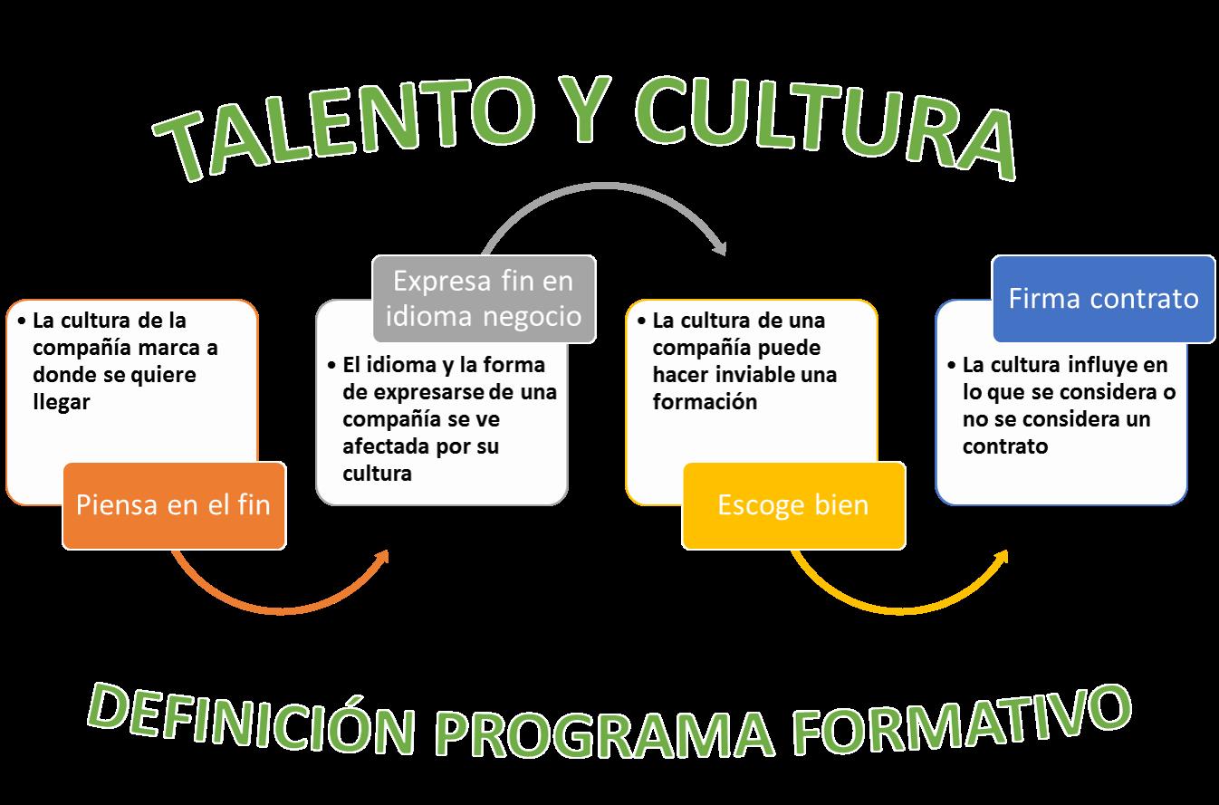 4 pasos vs 4 claves culturales en definición formación